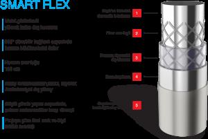 Smart Flex Özellikleri